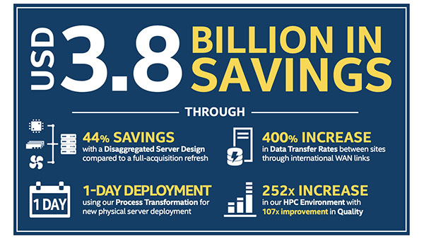 IT@Intel: Data Center Strategy Leading Intel's Business Transformation