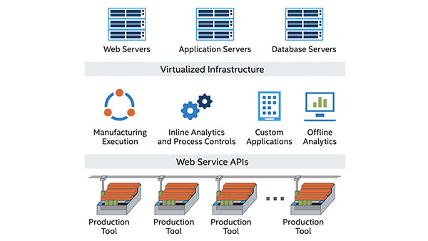 Intel Manufacturing Automation Gets Performance Boost in the VMware vSAN Cache Tier